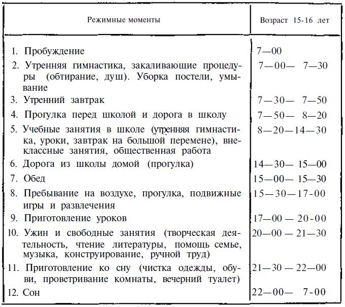 Он помогает экономить...  Примерная схема режима дня учащихся первой смены (при начале занятий в 8—30).