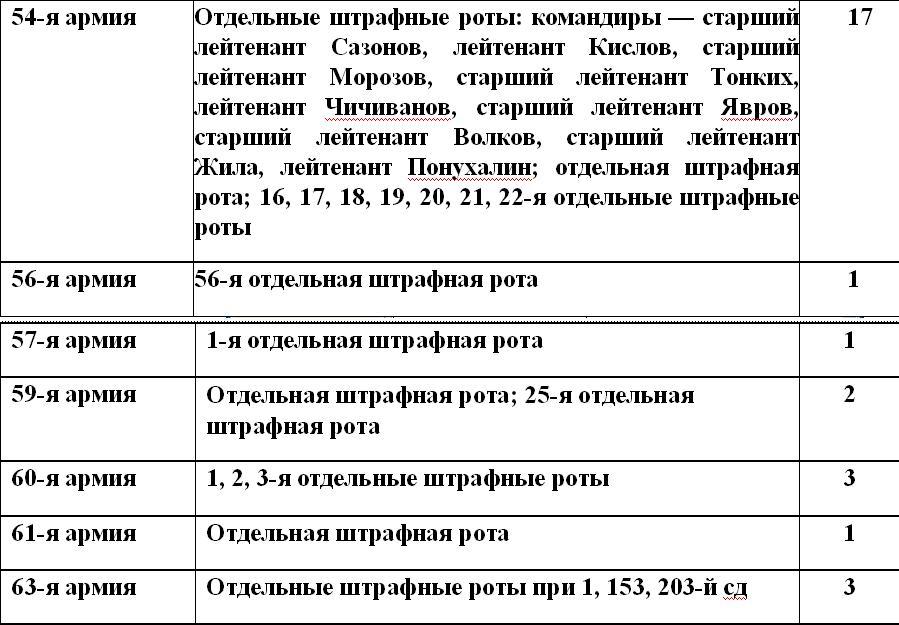 Штрафбаты и заградотряды Красной Армии