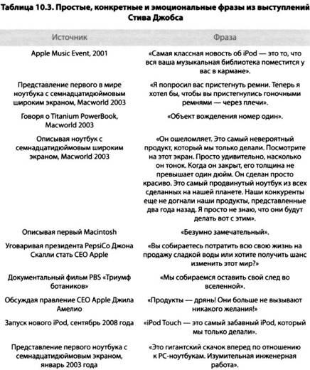i Презентация. Уроки убеждения от лидера Apple Стива Джобса