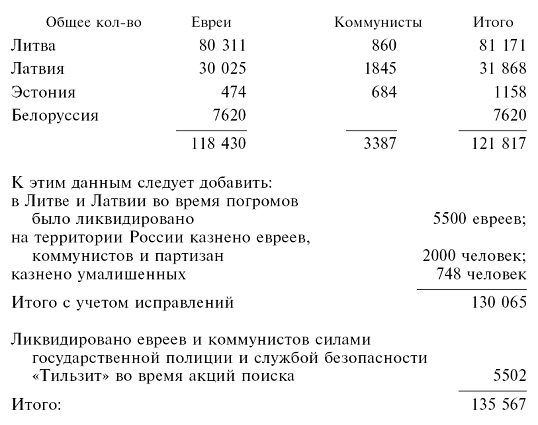 Специальные команды Эйхмана. Карательные операции СС. 1939–1945
