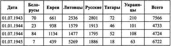 Прибалтийские дивизии Сталина