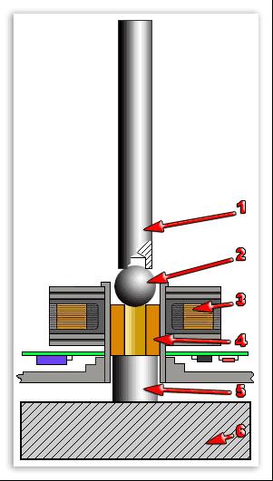 Втулка подшипника.  Шарик.  Стальная плита.  Боёк.  Опорная втулка.  На схеме показано положение вентилятора и...