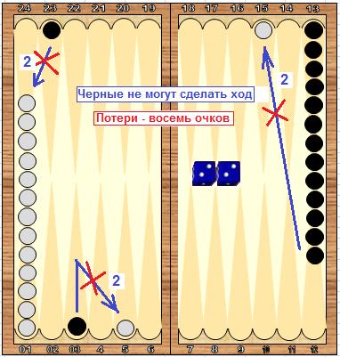 pravila-igri-v-korotkie-nardi-dlya-nachinayushih