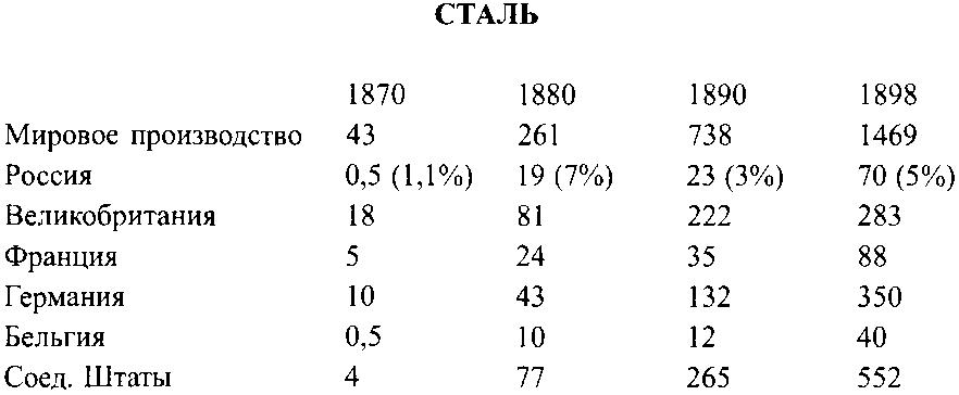 Ленин – Сталин. Технология невозможного