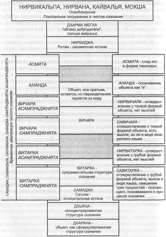 Книга хатха йога прадипика книга 4