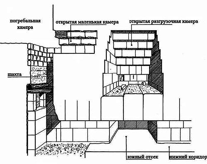 Боковые стены ни раздроблены, ни повреждены как в других помещениях, известных в пирамиде, и похоже...
