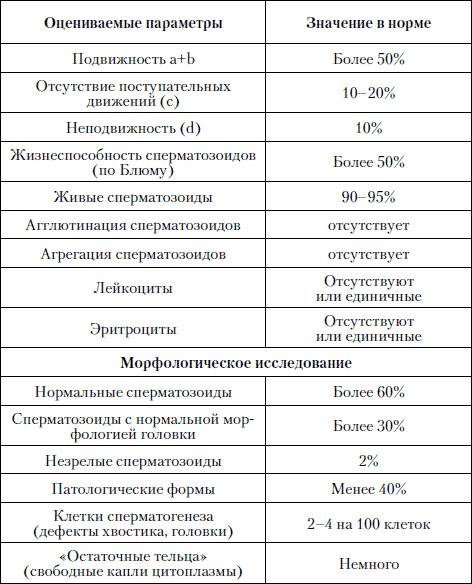 vitamin-s-dlya-podvizhnosti-spermatozoidov