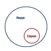 Учебник логики (гоблинский перевод Фрица Моргена)