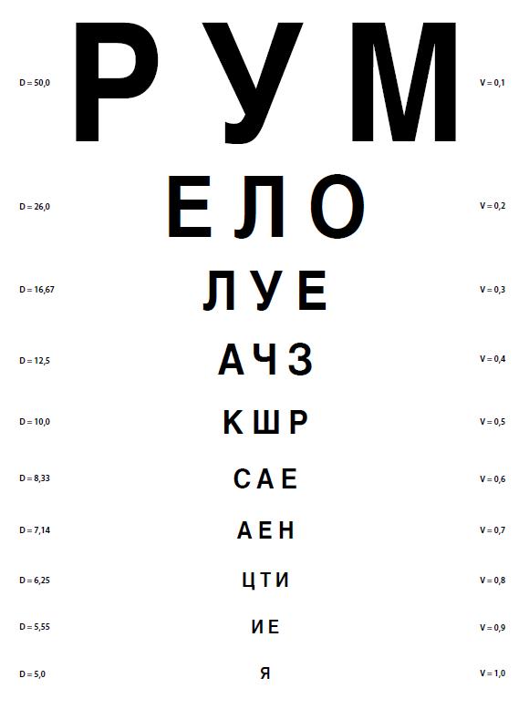 Операция на глаза лазером при близорукости