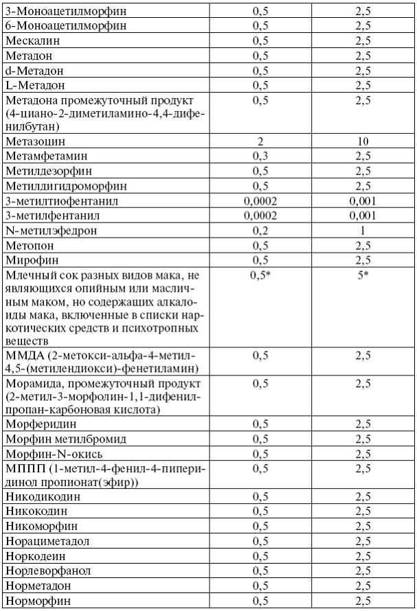 В этих областях правоохранители провели восемь обысков в начато уголовное производство по ч 3 ст 229 уголовного