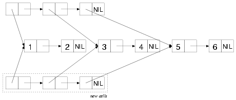 Merge Algorithm Common Lisp | RM.