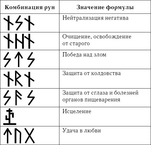 Руны амулеты и их значение амулеты и их значения картинки