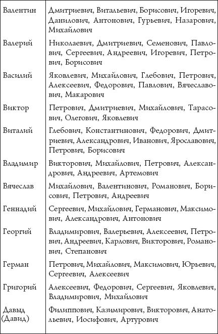 сочетание имени кирилл кириллович сколько времени