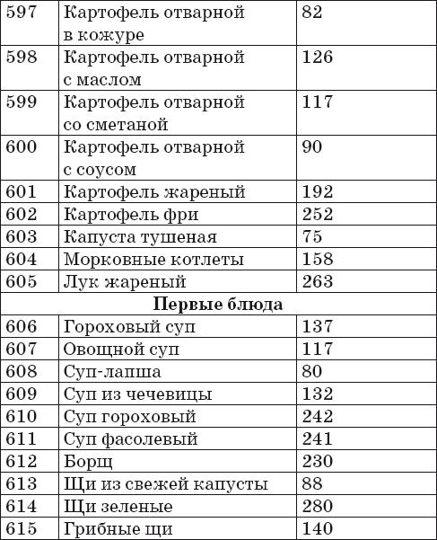 Калорийность Готовых Продуктов В 100 Граммах