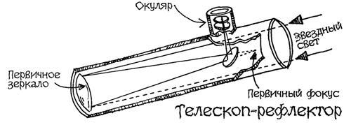 Простой телескоп-рефлектор своими руками 74