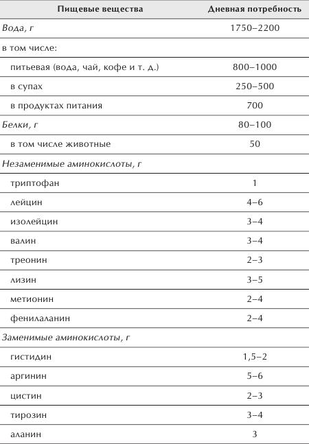 марки используют глютамин в продуктах таблица бренды