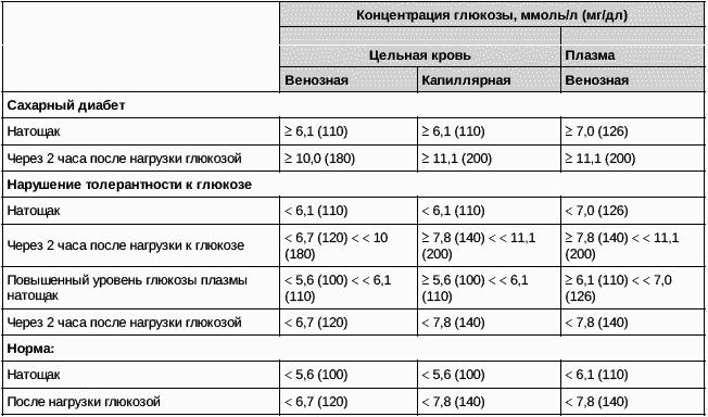 Анализ на глюкозу беременной