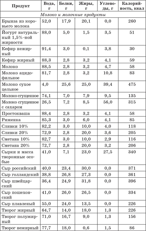 Таблица калорийности продуктов при сахарном диабете