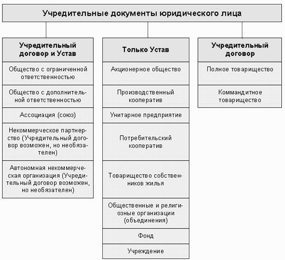 автономные некоммерческие организации учредительный документ