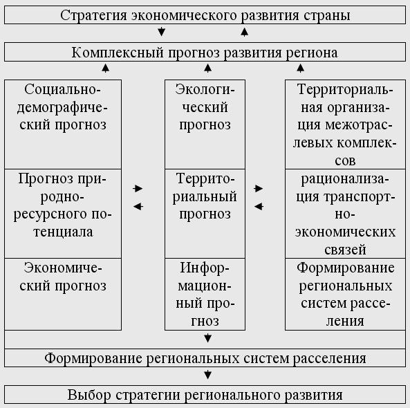 12. 4 Прогнозирование регионального развития - Экономическая теория: конспект лекций.