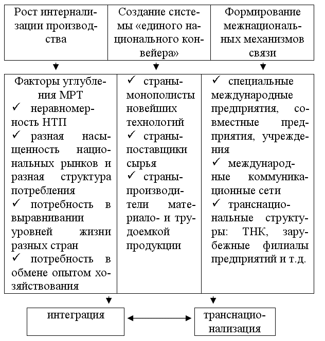 13.1. Мировое хозяйство: его содержание и структура - Экономическая теория: конспект лекций.