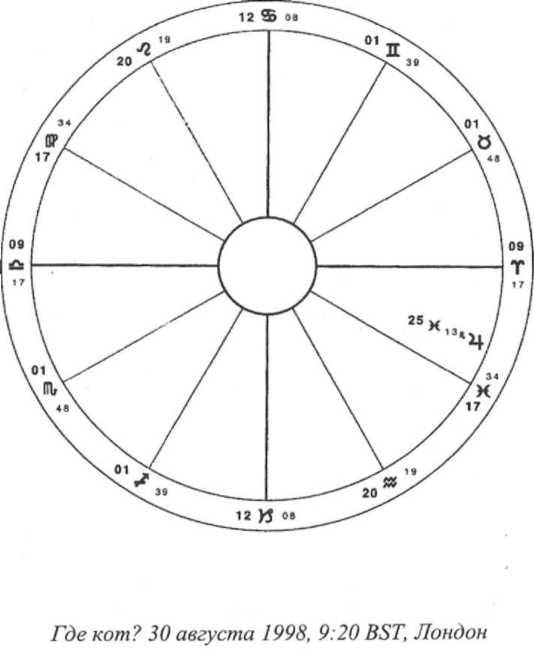 Учебник хорарной астрологии
