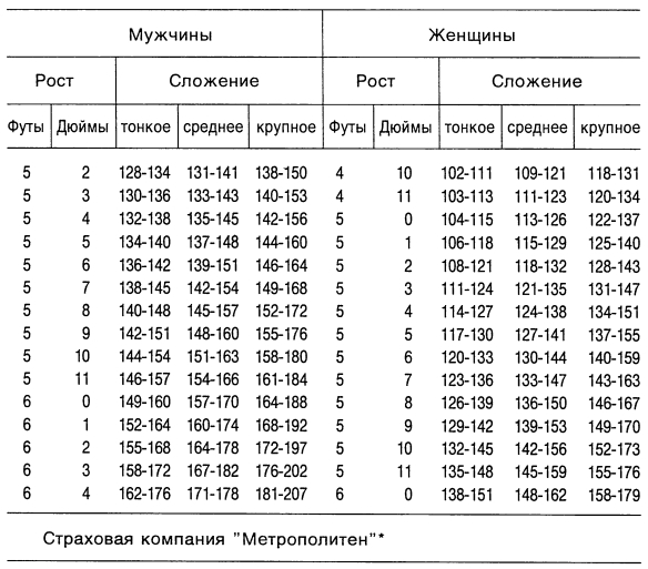 pyat-futov-desyat-dyuymov-v-santimetrah