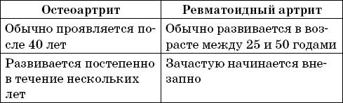 Артрит и артроз. Карманный справочник