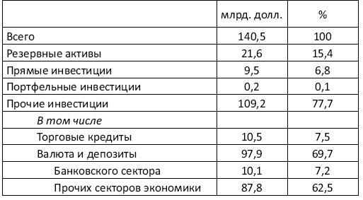 Украина: Экономика смуты, или Деньги на крови