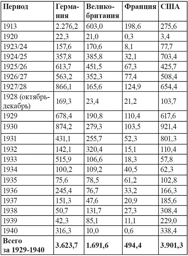 Экономика Сталина
