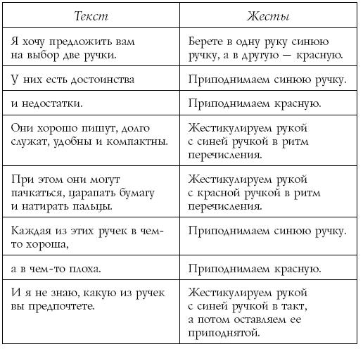 Разговорный гипноз: практический курс