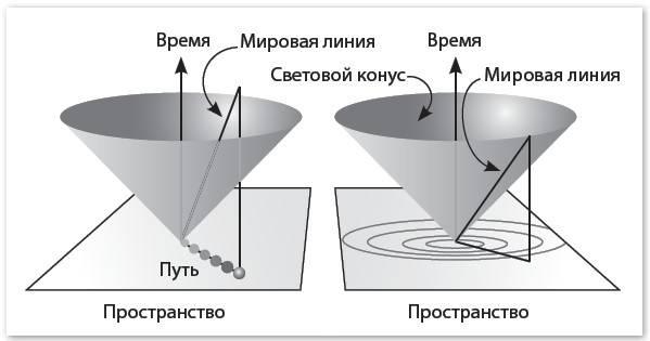 Механика машины времени