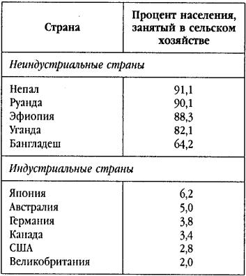 Социология. 2-е изд.