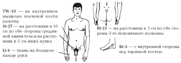 схема избавления от паразитов