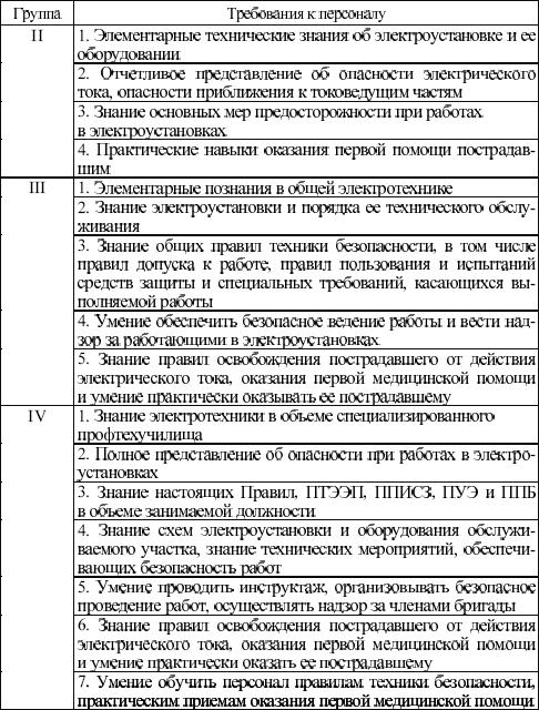 Инструкция Электробезопасности С 2 Группой