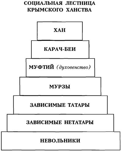 Рассказы по истории Крыма