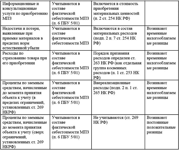 первая русская революция реферат Бухгалтерский учет материально  первая русская революция реферат Бухгалтерский учет материально производс