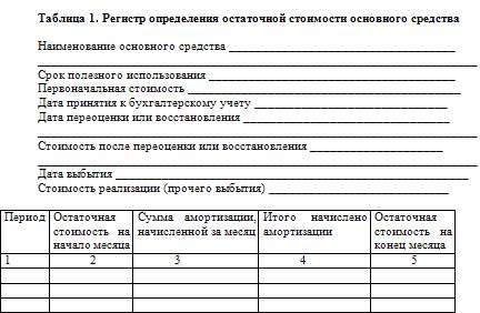 Организация бухгалтерского учета основных средств.