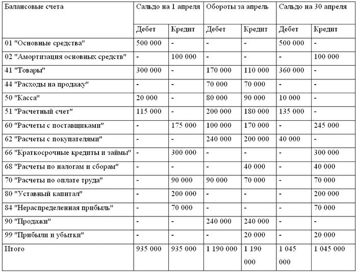 Составление Баланса по Оборотно-сальдовой Ведомости пример