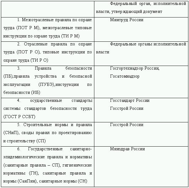постановление минтруда 14 от 08.02.2000 статус