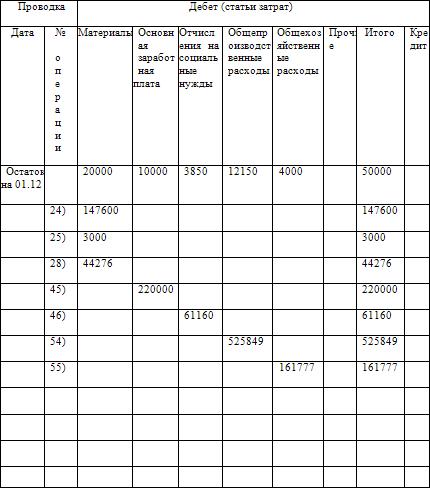 Как составить бухгалтерский баланс