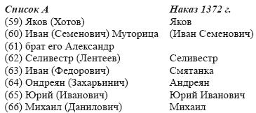 Очерки истории средневекового Новгорода