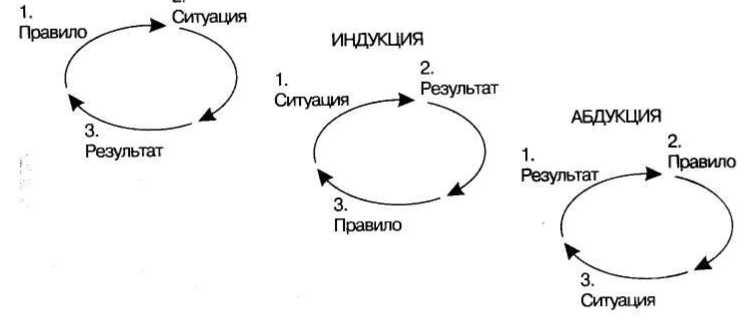 индукция дедукция поппер