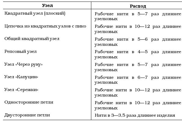 Макраме. Фриволите: Практическое руководство