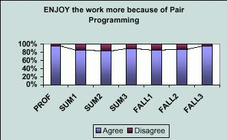 Парное программирование: преимущества и недостатки
