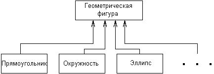 Самоучитель UML