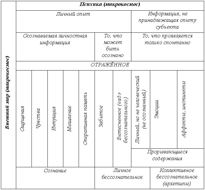 Структура психики человека.