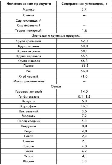 диетологи россии отзывы
