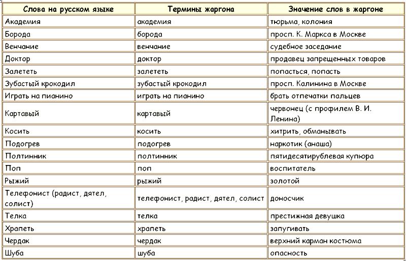 шпаргалка русский язык семантика современных варваризмов