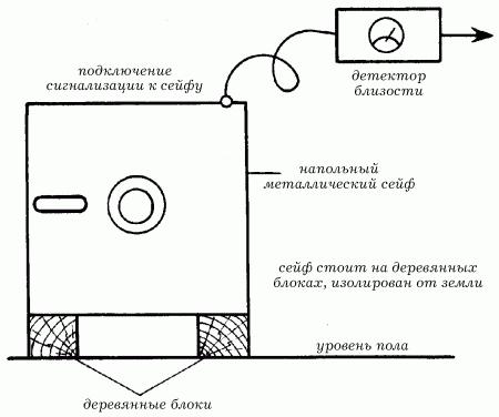 Простейшие схемы охранно-пожарной сигнализации (ОПС) - Электрика в доме.